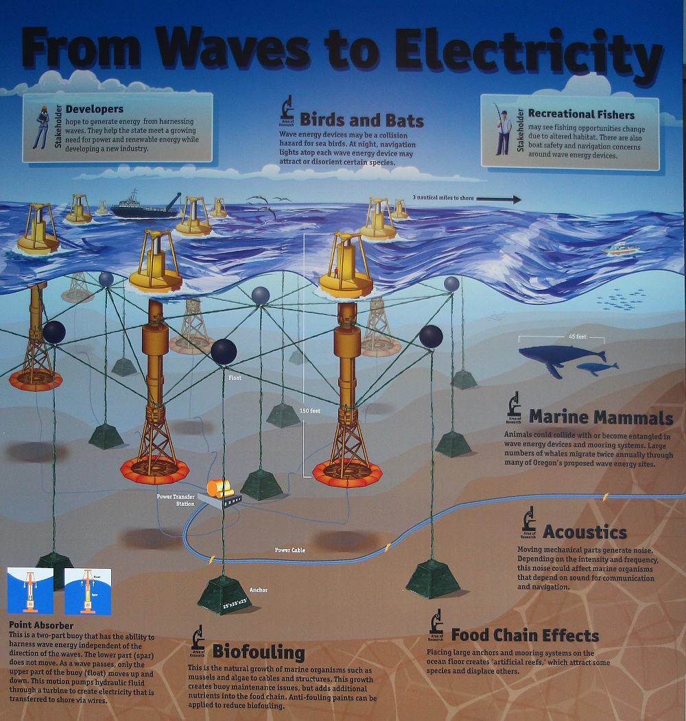 WavesToElectricity